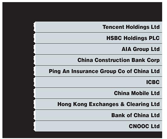 10 המניות הגדולות במדד הנג סנג
