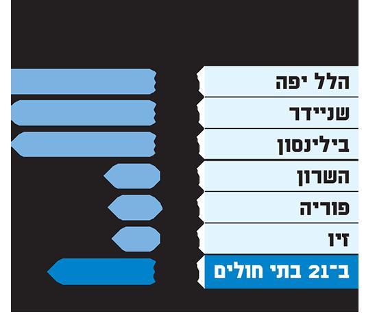 מנהלות מחלקה: איפה יש הכי הרבה ואיפה הכי מעט / נתונים: התנועה לחופש המידע, 2019