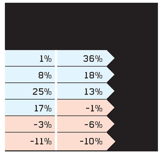 ביצועי המדדים הבולטים בסיכום השנה העברית