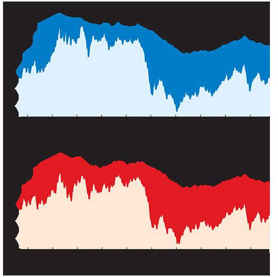 """מחיר הנפט הגולמי באירופה ובארה""""ב"""
