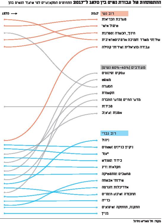 ההתפתחות של עבודת נשים בין 1970 ל-2017 / אינפוגרפיק