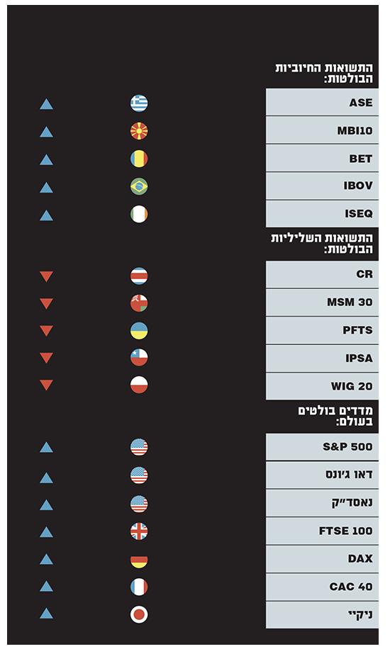 סיכום תשואות 2019 בשוקי המניות בעולם