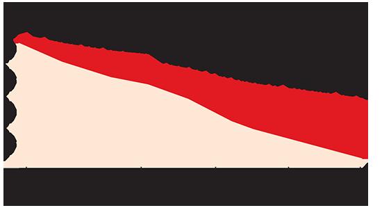 שיעור האוכלוסייה מתחת לגיל 15 בפרו