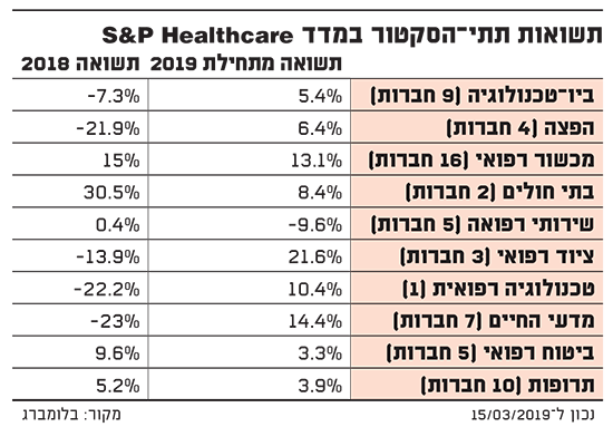 תשואות תתי?סקטור במדד S&P HEALTHCARE
