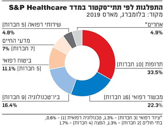התפלגות לפי תתי?סקטור במדד S&P HEALTHCARE