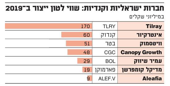 חברות ישראליות וקנדיות