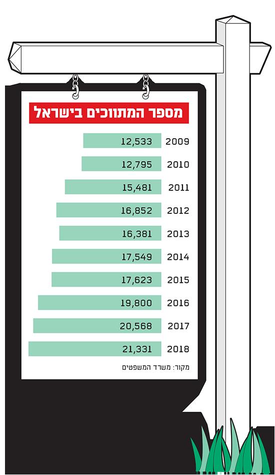 מספר המתווכים בישראל / נתונים: משרד המשפטים