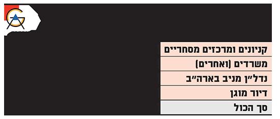 פילוח הרווח התפעולי הנקי (NOI) של עזריאלי