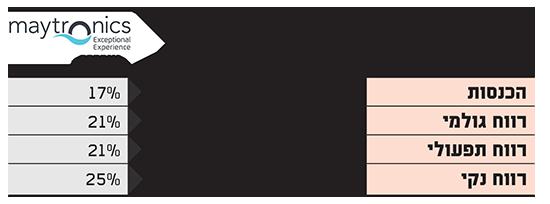 תוצאות מיטרוניקס