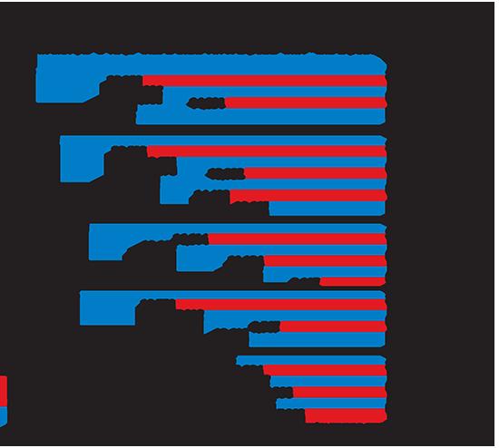 מדד הגיוון השנתי של נציבות שוויון הזדמנויות במשרד העבודה והרווחה