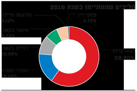 הליכים שהסתיימו בשנת 2018