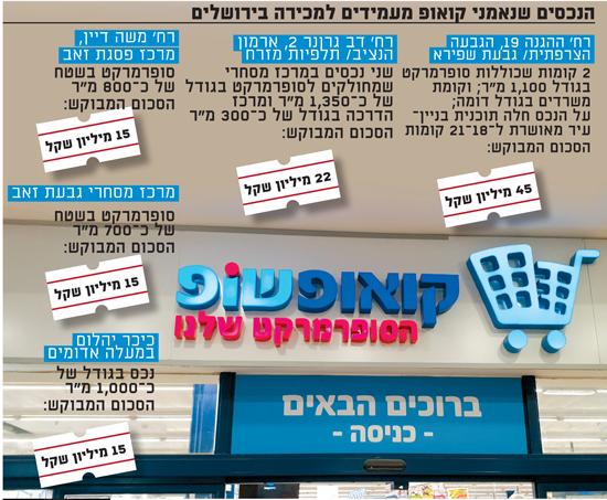 הנכסים שנאמני קואופ מעמידים למכירה בירושלים
