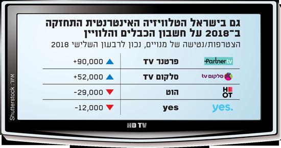 גם בישראל הטלוויזיה האינטרנטית התחזקה ב-2018 על חשבון הכבלים והלוויין