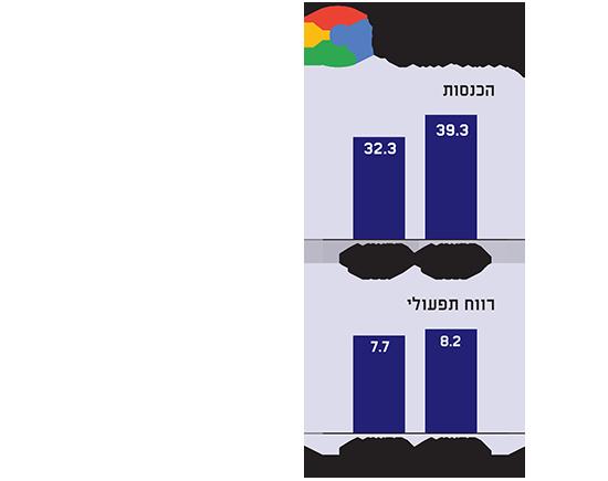 שיעור הרווחיות של גוגל בירידה