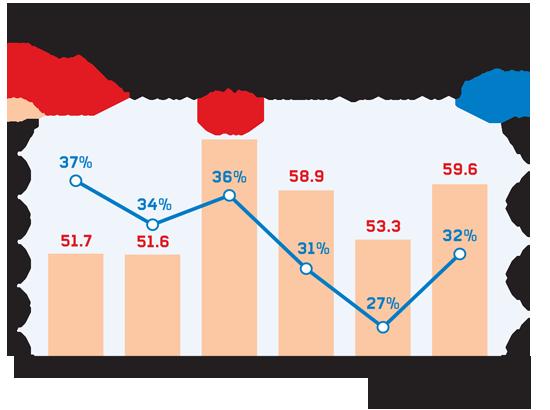 היקפי המשכנתאות השנתיים אל מול אחוז המינוף הגבוה / מקור: בנק ישראל
