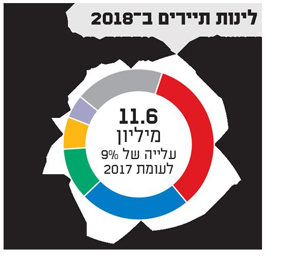 לינות תיירים ב2018 / נתונים: התאחדות המלונות