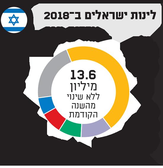 לינות ישראלים ב2018 / נתונים: התאחדות המלונות