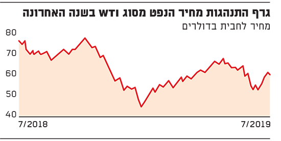 גרף התנהגות מחיר הנפט מסוג WTI בשנה האחרונה