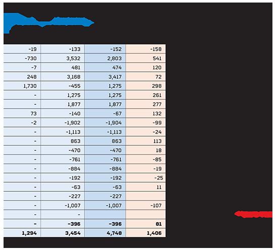 קרנות הנאמנות הגיוסים והפדיונות בשוק ביוני ובמחצית הראשונה במיליוני שקלים