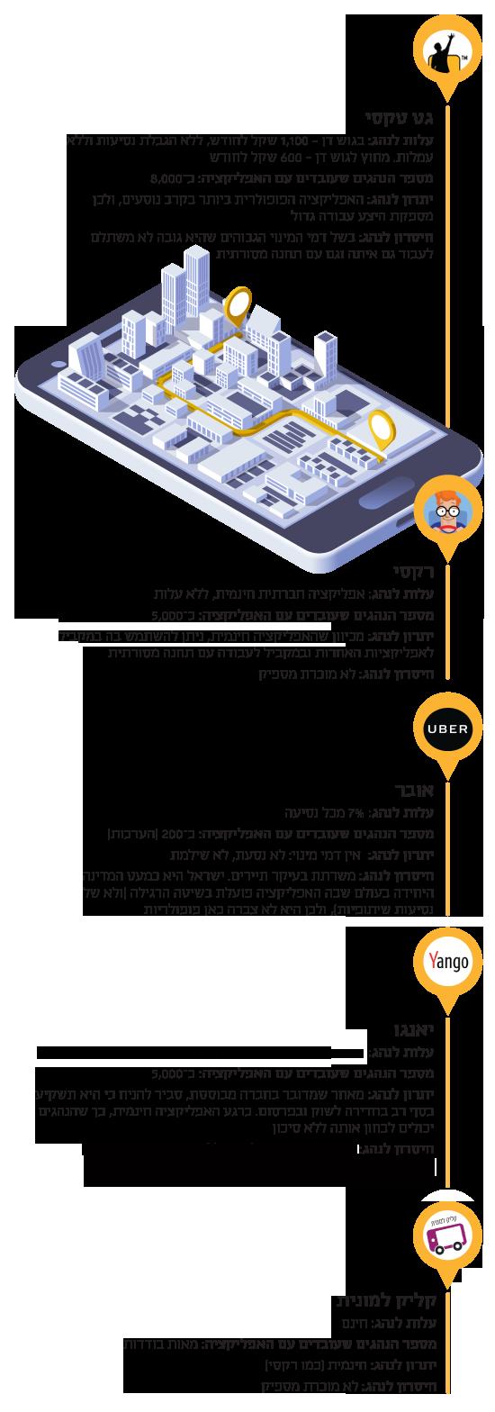 אפליקציות המוניות שפועלות בישראל