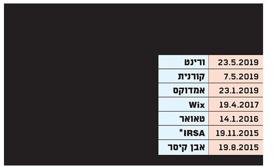 המלצות המכירה של Spruce לחברות בעלות זיקה לישראל