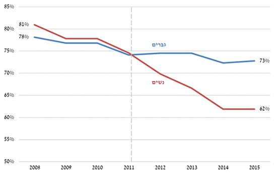 שיעור תעסוקת בוגרים בהייטק ב2005 שנולד להם ילד ראשון ב2011 / מקור: אגף הכלכלן הראשי במשרד האוצר