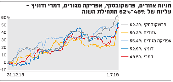 מניות אזורים פרשקובסקי וכו
