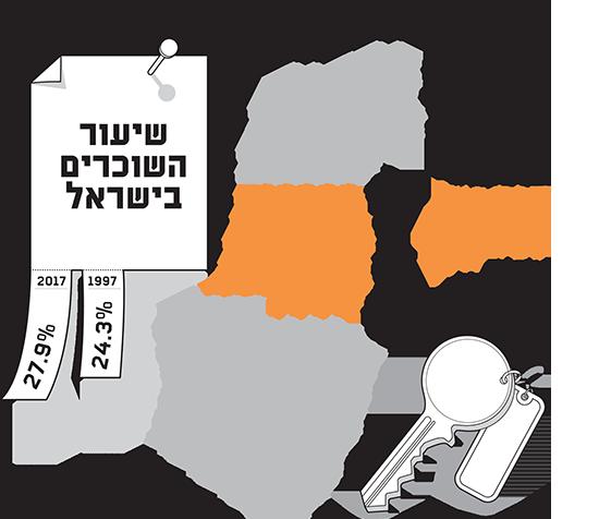 שוק השכירות הישראלי