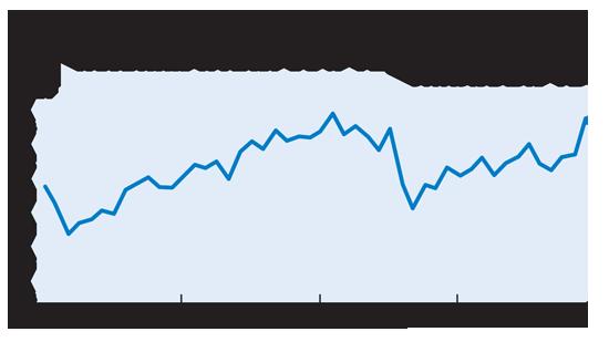 שיעור ההחזרים של 30% ומעלה מההכנסה לע משכנתאות / מקור: בנק ישראל