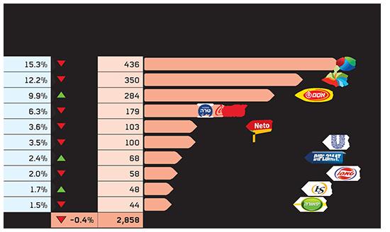 עשרת הספקים הגדולים בשוק המזון והמשקאות