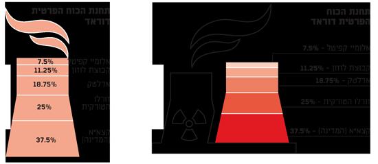 תחנת הכוח הפרטית דוראד