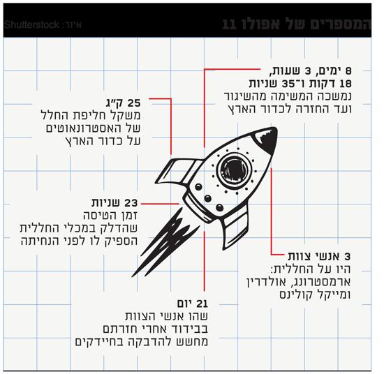 המספרים של אפולו 11