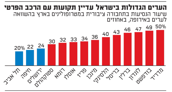 הערים הגדולות בישראל עדיין תקועות