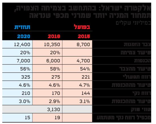 אלקטרה ישראל