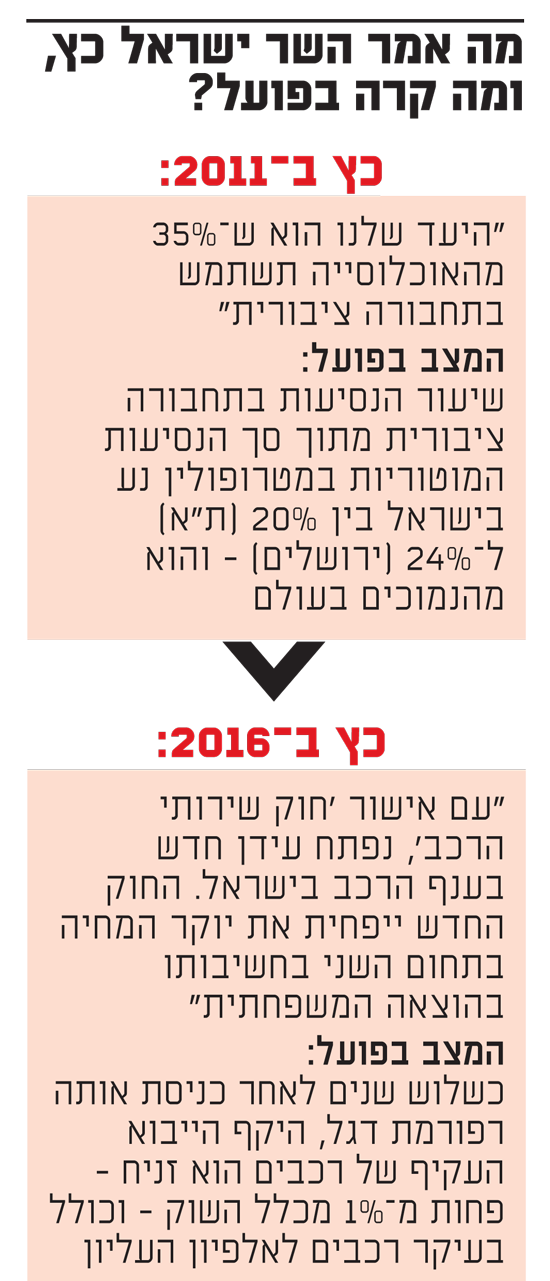 """שר הפקקים או שק תפוח אדמה?מה נותר מהבטחות הבחירות של ישראל כ""""ץ? Er2-550x1281.2019129T164055"""