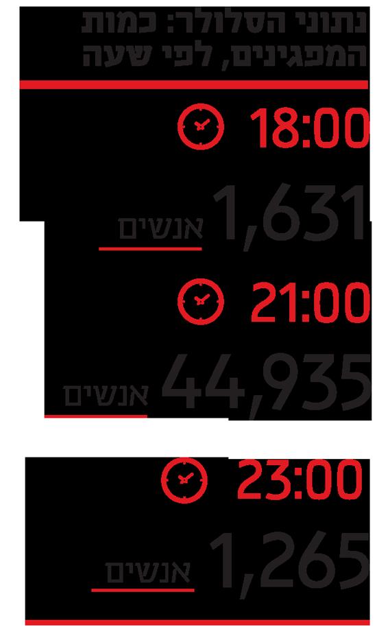 נתוני הסלולר  כמות המפגינים, לפי שעה