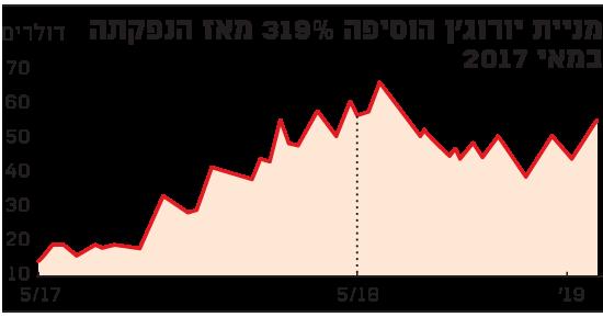 מניית יורוג'ן הוסיפה 319%