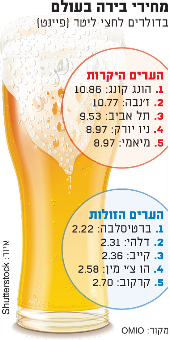 מחירי בירה בעולם