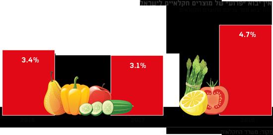 """אין יבוא """"פרוע"""" של מוצרים חקלאיים לישראל"""