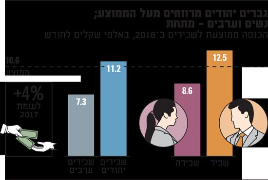 גברים יהודים מרווחים מעל הממוצע