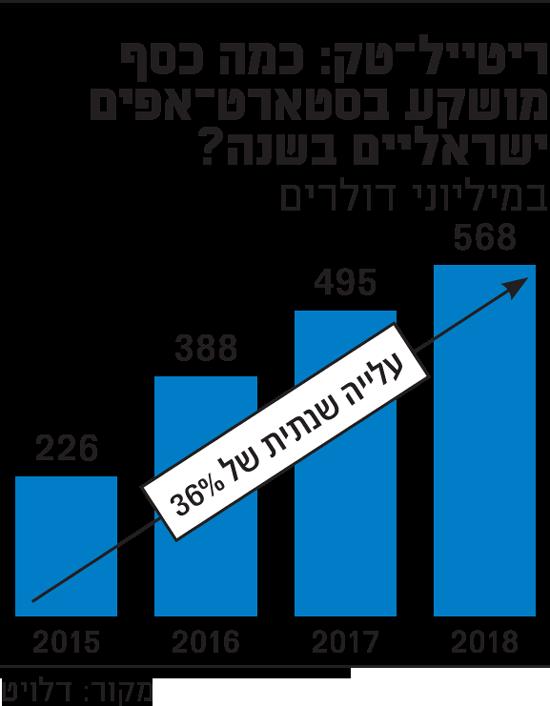 כמה כסף מושקע בסטארט-אפים ישראליים בשנה