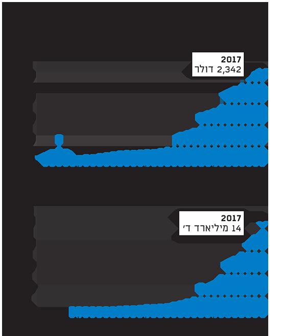 בחזרה מהתהום - תוצאות הרפומרות הכלכליות בווייטנאם