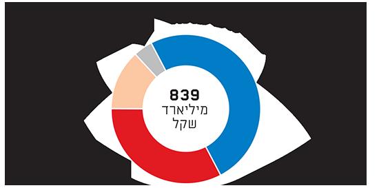התפלגות שוק האגח בישראל
