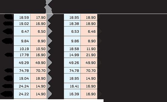 פערי המחירים בין רשתות הפארם / נתונים: המועצה לצרכנות באמצעות אפליקציית פרייזס