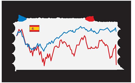 מדד המניות הספרדי במהלך חוסר היציבות