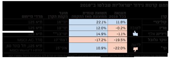 חמש קרנות גידור ישראליות שבלטו ב-2018