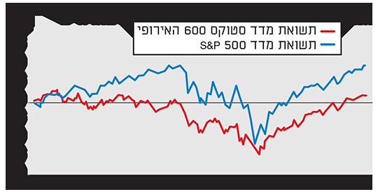 המניות באירופה מפגרות אחרי המניות בארהב