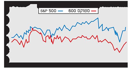 המניות באירופה נראות זולות יחסית