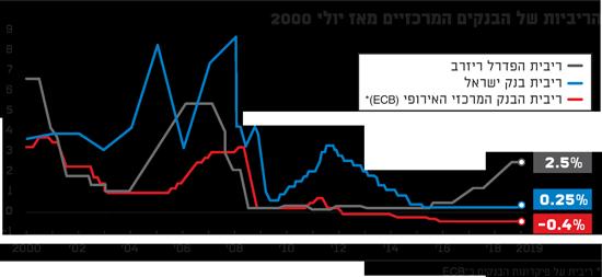 הריביות של הבנקים המרכזיים מאז יולי 2000