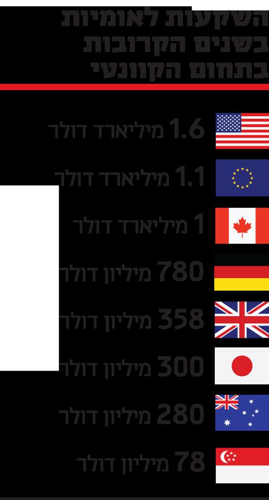 השקעות לאומיות בשנים הקרובות בתחום הקוונטי